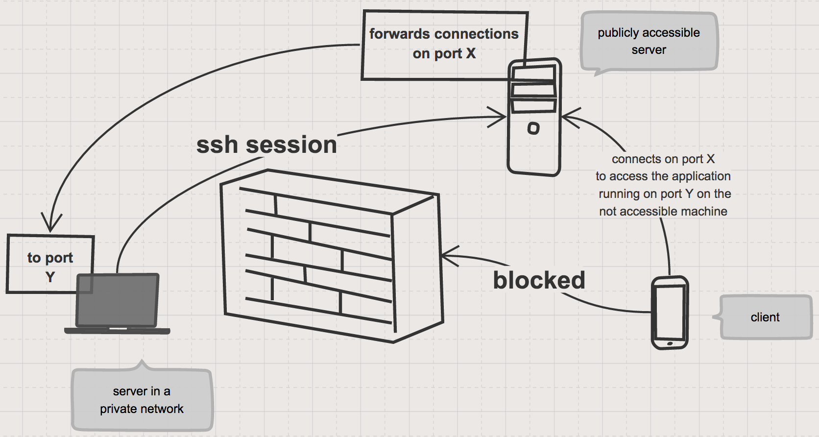 Reverse SSH tunnel with libssh2 · Mariana Franco